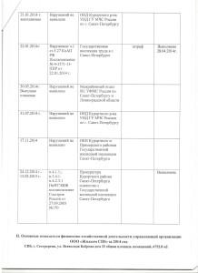 Годовой отчет за 2014 год - дом 33 (3)
